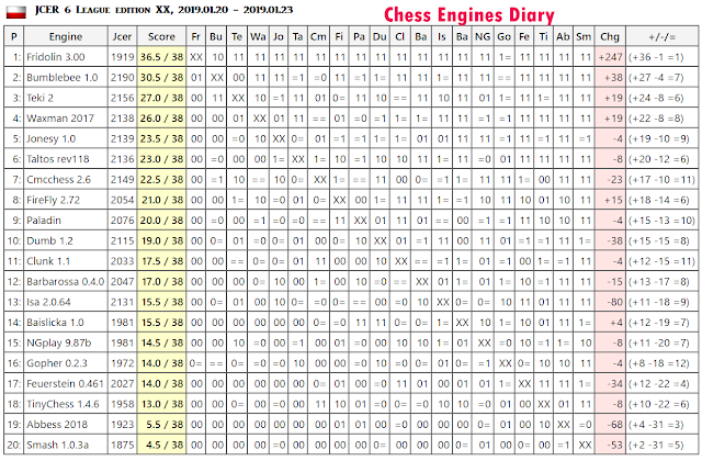 JCER (Jurek Chess Engines Rating) tournaments - Page 12 2019.01.20.6League.edXXscid.html