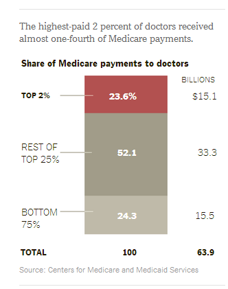 Medicine and Social Justice: Medicare payments to doctors