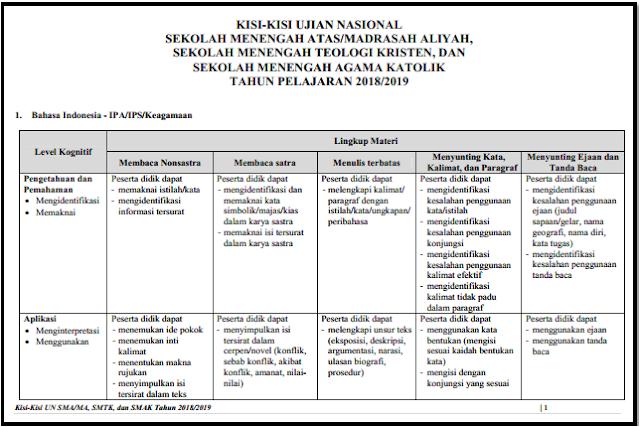 Kisi-Kisi Ujian Nasional SMA Tahun Pelajaran 2018/2019