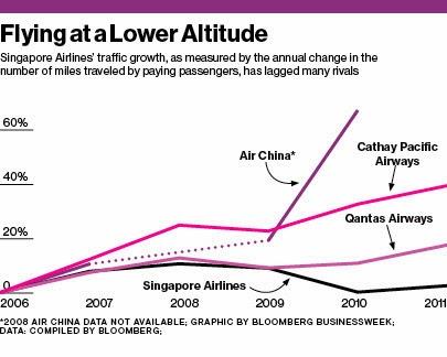 Microeconomics Weblog Singapore Airlines Limited Sia