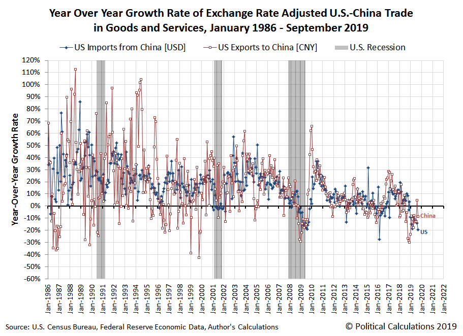 Year Over Year Growth Rate of U.S.-China Trade, January 1986 - September 2019