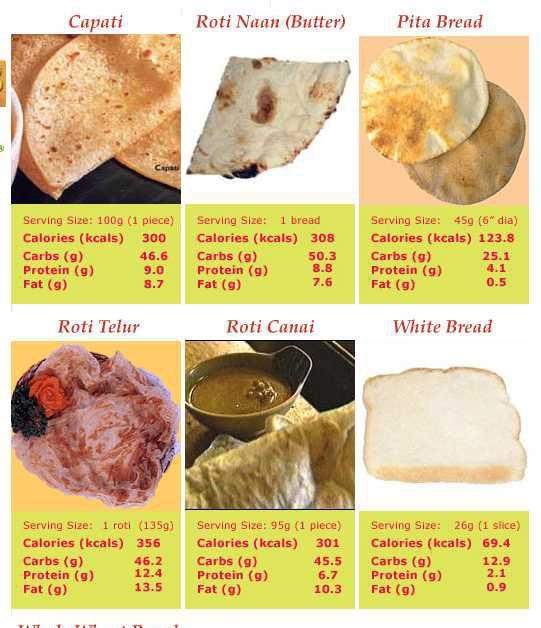 Lima Makanan Pantangan Saat Diet Keto