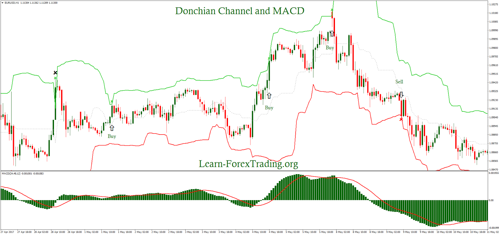 Donchian channel trading system