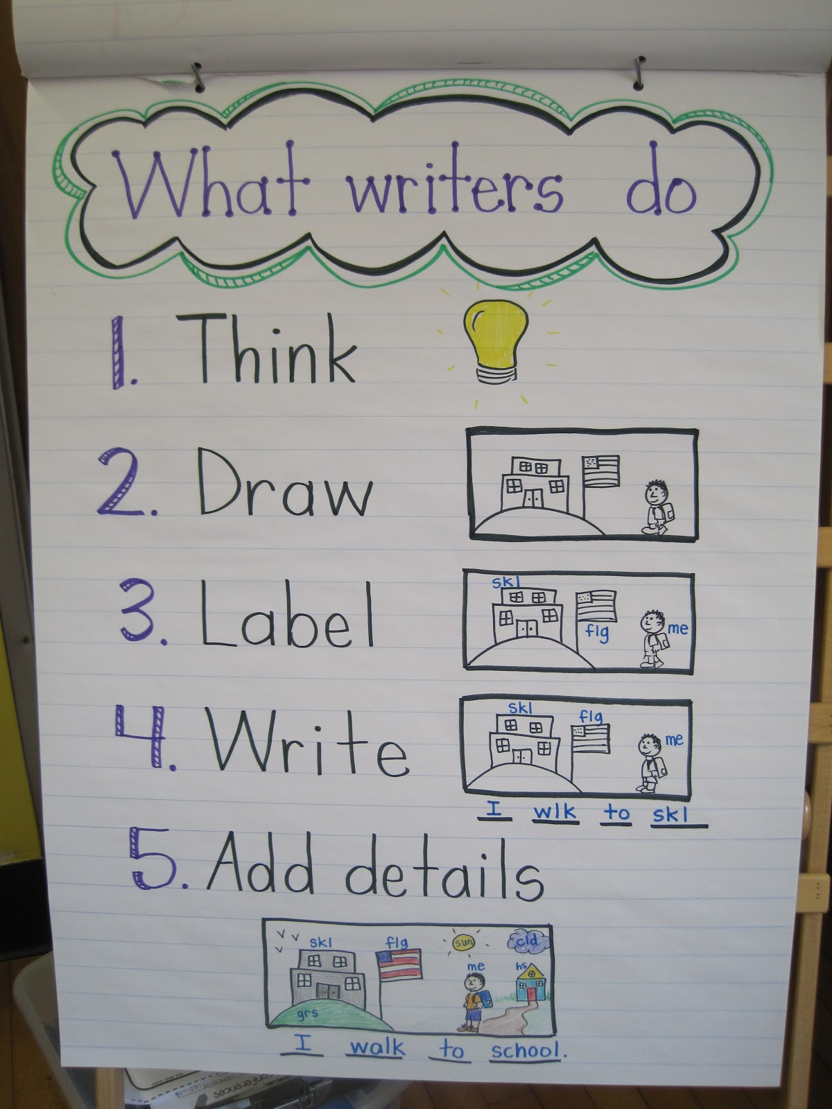 26 Fresh Fiction and Nonfiction Anchor Charts Pics