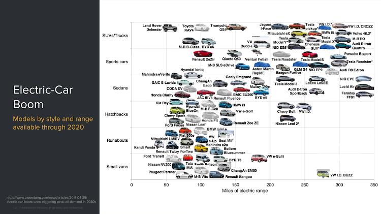 Электро-автомобили на рынке