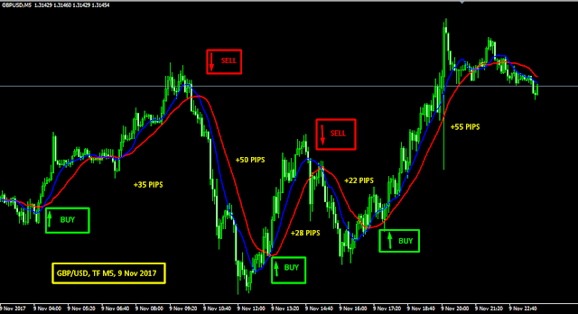 Sukses Trading 60 Detik Di Binary Options