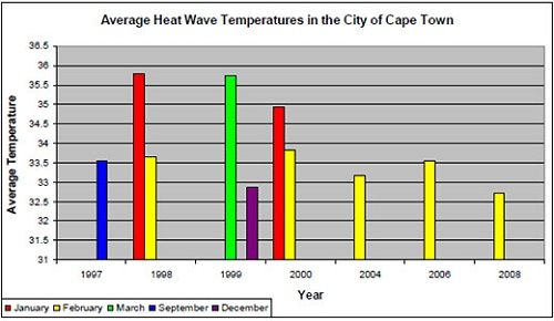 cape_town_heat_wave_south_africa