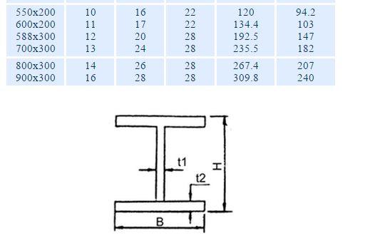 LOFT臺中工業風家具貨櫃屋設計: 鋼構材料
