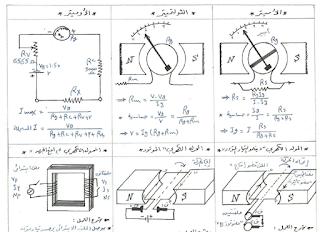 شرح بالفيديو منهج الفيزياء للثالث الثانوي .