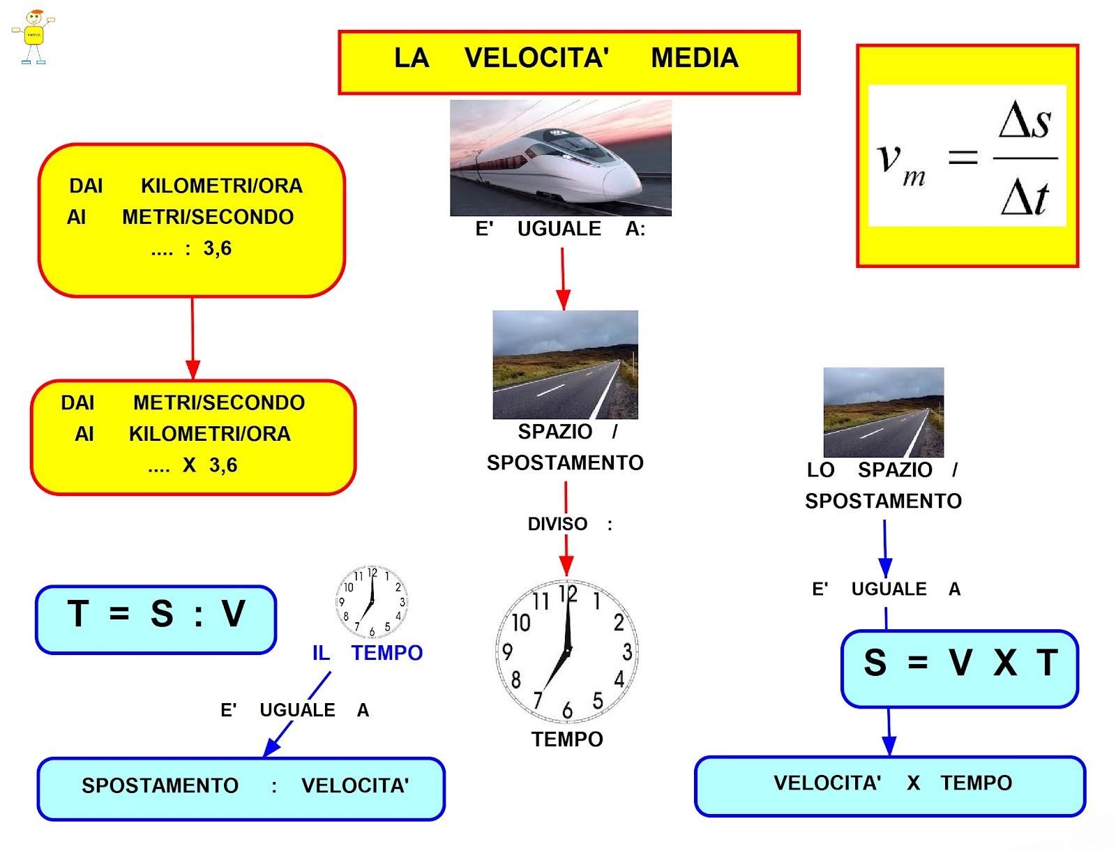Velocità e velocità media - YouMath