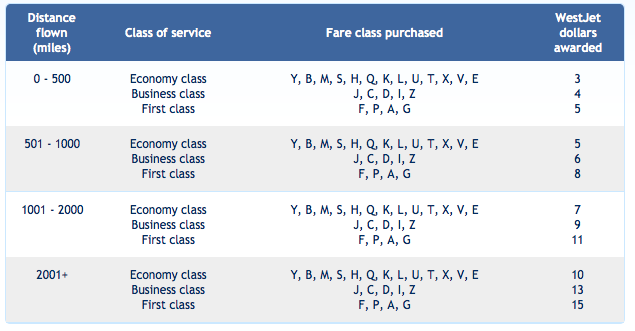 Frequent Flyer Bonuses Ffb News Round Up Air Canada Zone