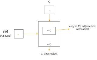 memanggil versi C polimorfisme bahasa Java