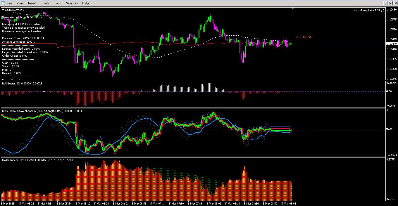 Forex dollar index indicator