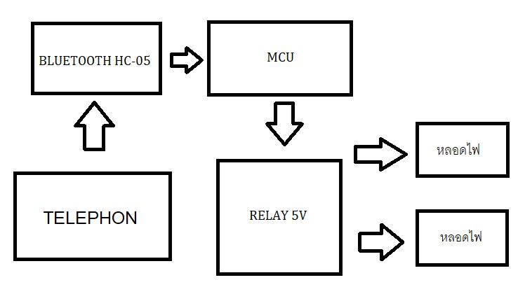 MINI project arduino เปิดปิดไฟบ้านด้วยบลูทูธ hc-05