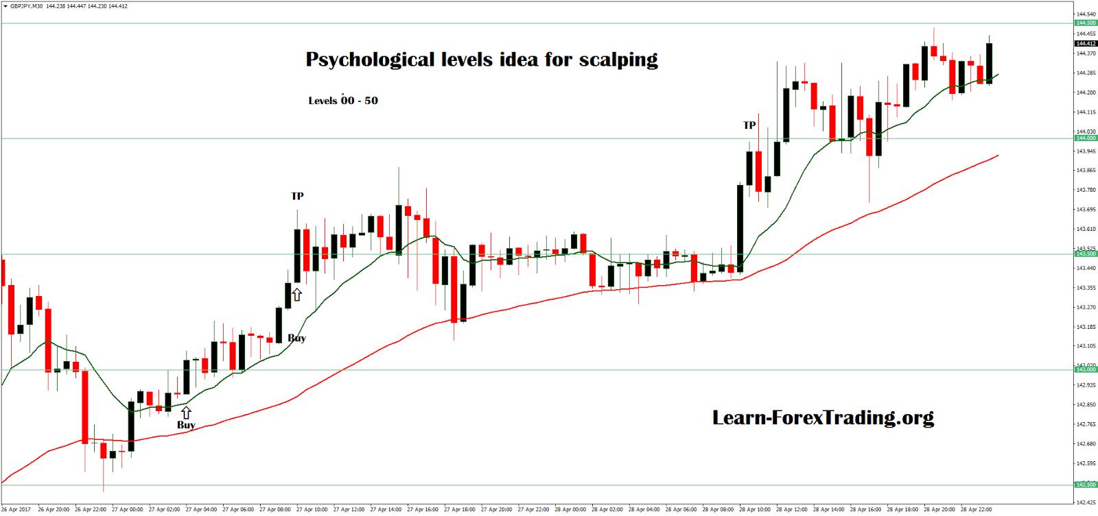 Psychological levels forex indicator