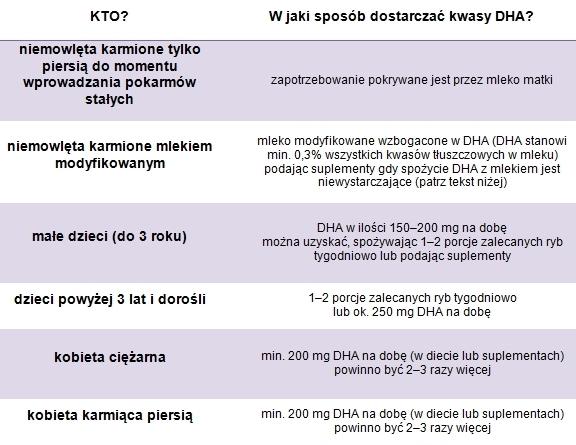 FORMATOWANIE+TEKSTU021 - Kwasy DHA i kwasy omega 3 w diecie matki i dziecka