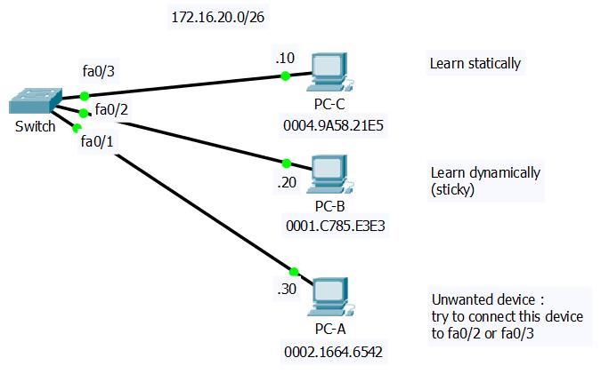 Konfigurasi Dasar Cisco Switch | fathurhoho id