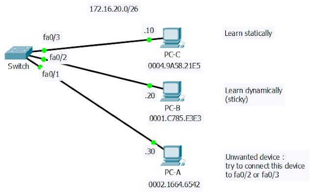Konfigurasi port-security Switch
