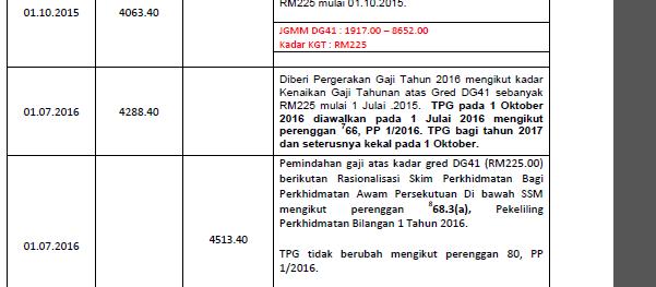 Pekeliling Perkhidmatan Bilangan 1 Tahun 2016 Pdf Document