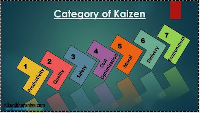 Category of Kaizen