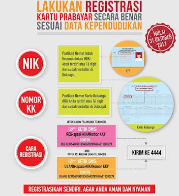 tutorial Registrasi Ulang Kartu Prabayar Telkomsel Melalui SMS 4444