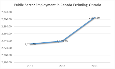 73,000 new public sector jobs