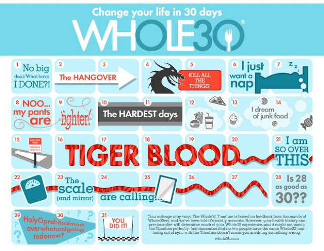 January Whole30 - What To Expect When You're Resetting & The Back On ...