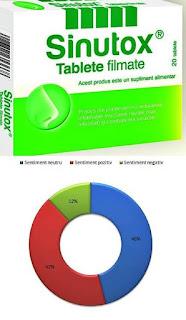 sinutox tablete pareri alternativa sinupret