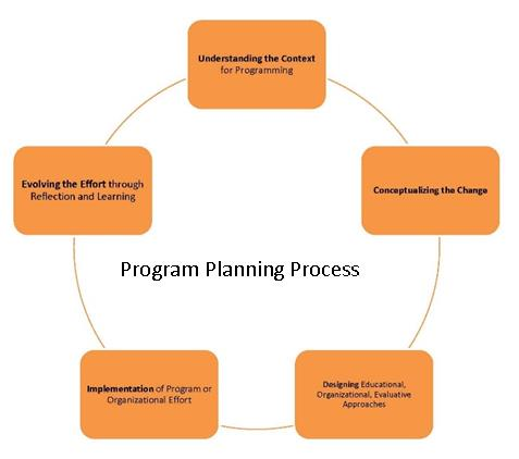 program planning and Strategy and planning strategic planning and policy improvement is a top priority at usaid  is usaid's strategic planning and program management process.