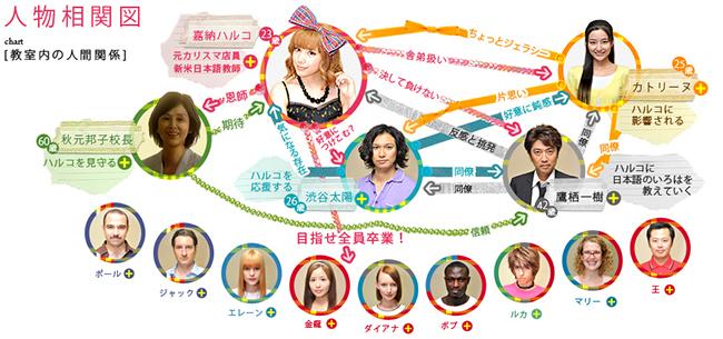 Nihonjin no shiranai Nihongo - Personagens