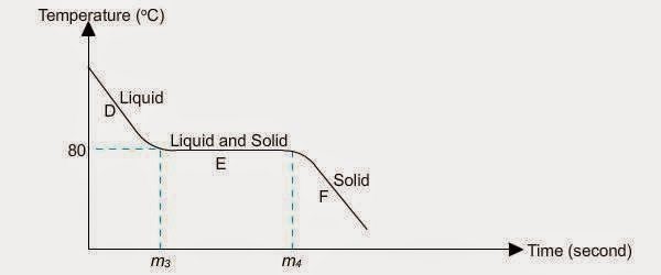 What Is the Melting Point of Naphthalene?