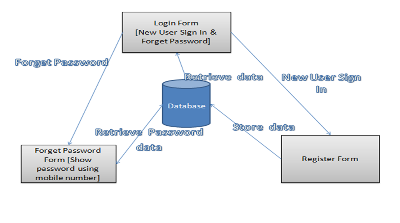 hight resolution of login and registration forms in c windows application with back end microsoft sql server for data access