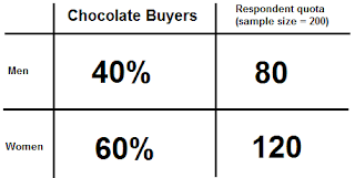 Sampling in Market Research - Ask Will Online