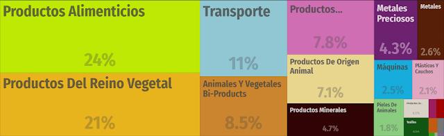 Exportaciones de Argentina