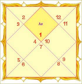 Lagna or Ascendant in birth-chart is the most important house