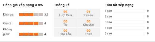 Thang điểm đánh giá của diadiemanuong.com