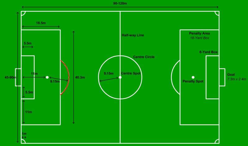 Gambar Penalti Arc Lapang Sepak Bola