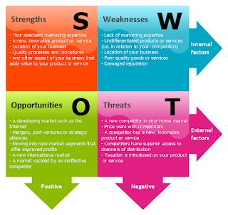 Analisis SWOT - Ilmu Ekonomi ID