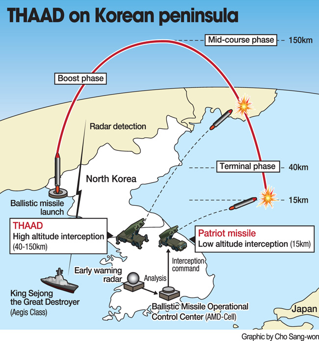Us Sending Thaad Anti Missiles To South Korea And Korea Is