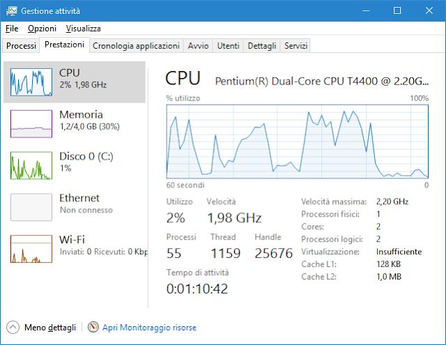 Task Manager Windows 10 - 8 scheda Prestazioni