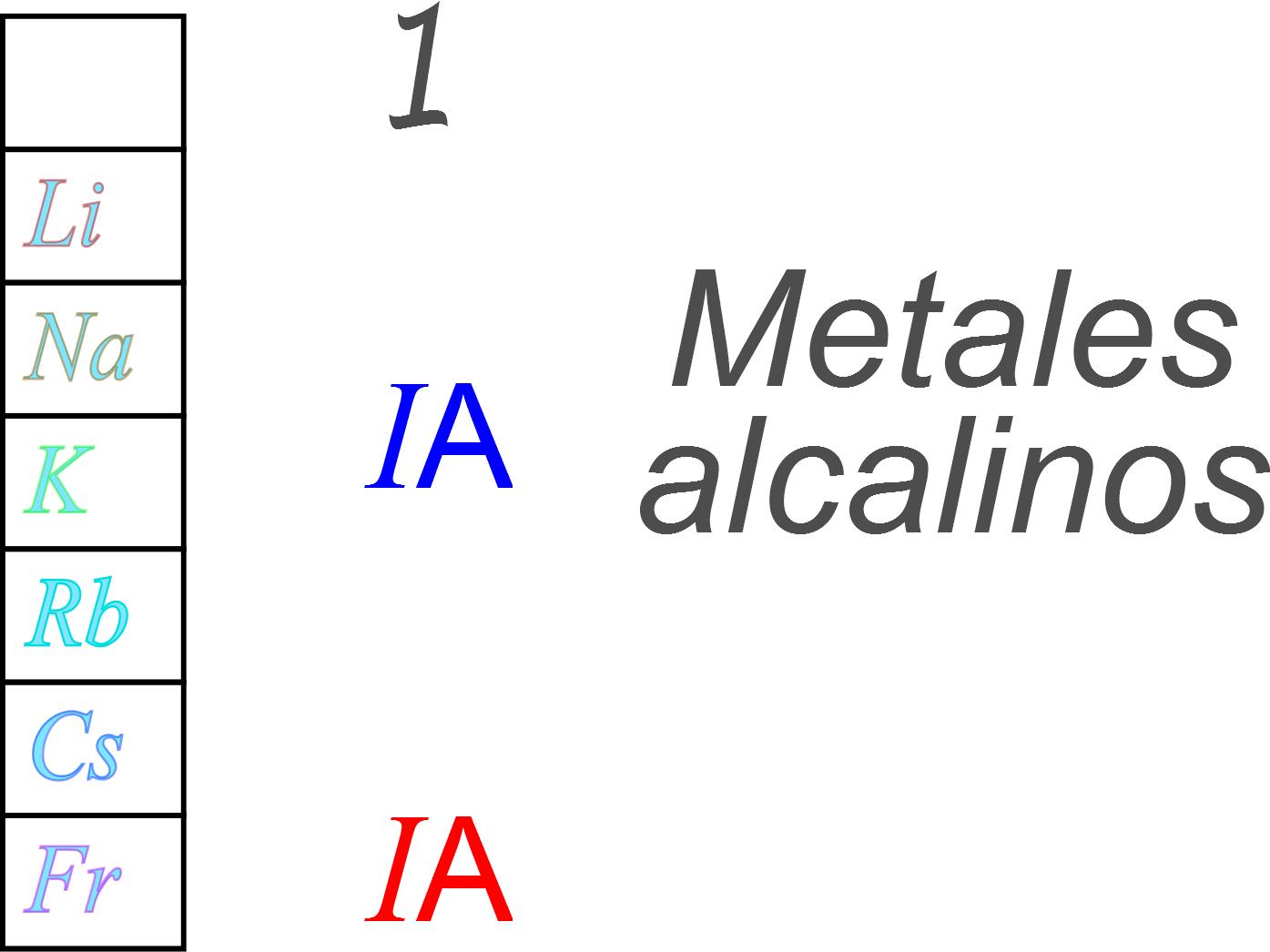 Ciencias de joseleg 3 estructura de la tabla periodica bloques y se oxidan con rapidez en la atmsfera y deben ser almacenados en aceite para que no estn en contacto con el oxgeno del aire reaccionan con violencia con urtaz Choice Image