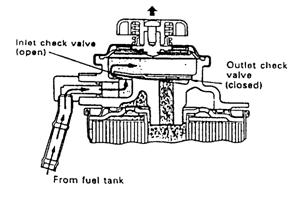 2. Saat pump handle dilepas