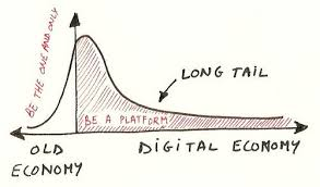 long tail keyword is the future of digital economy