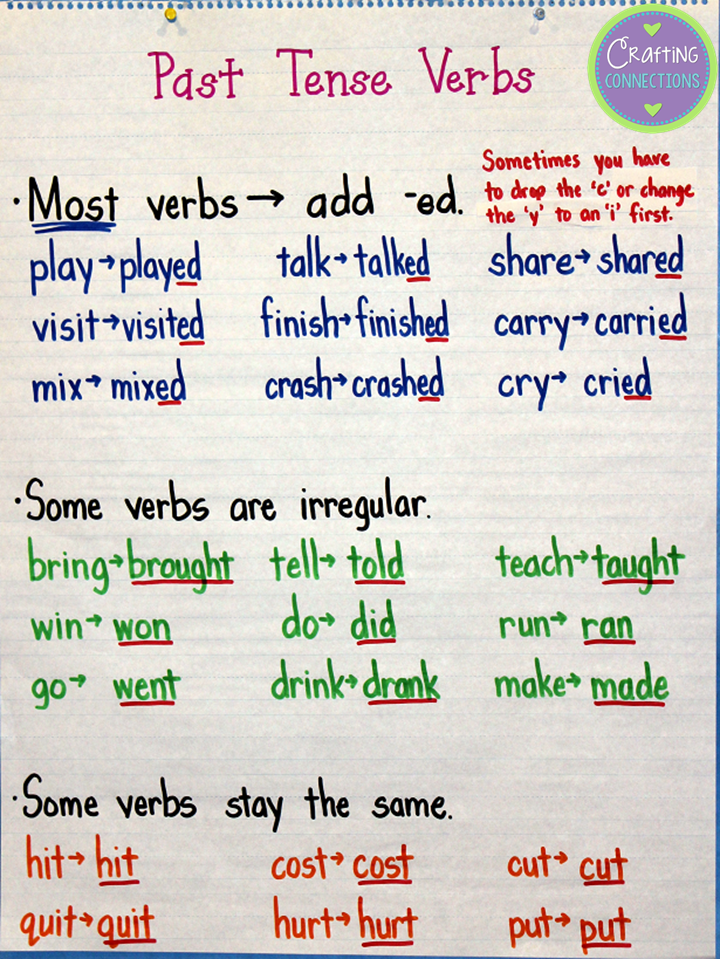 Past Tense Verb Anchor Chart- including both regular and irregular verbs.