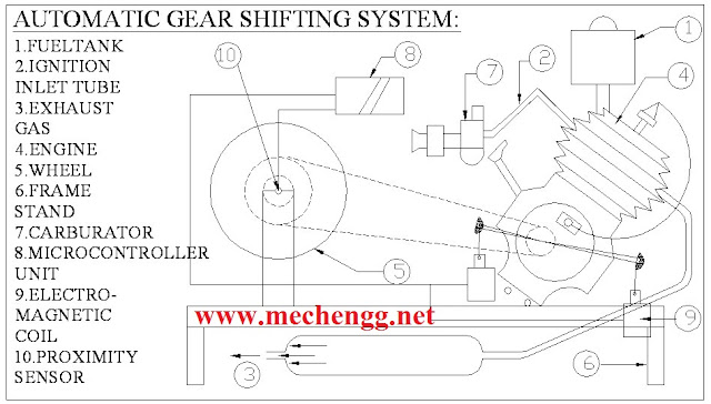 AUTOMATIC ELECTRO-MAGNETIC GEAR SHIFTING SYSTEM