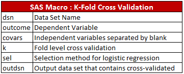 Model Validation in Logistic Regression