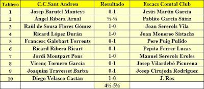 Ronda 2 del campeonato de Catalunya por equipos de 1962