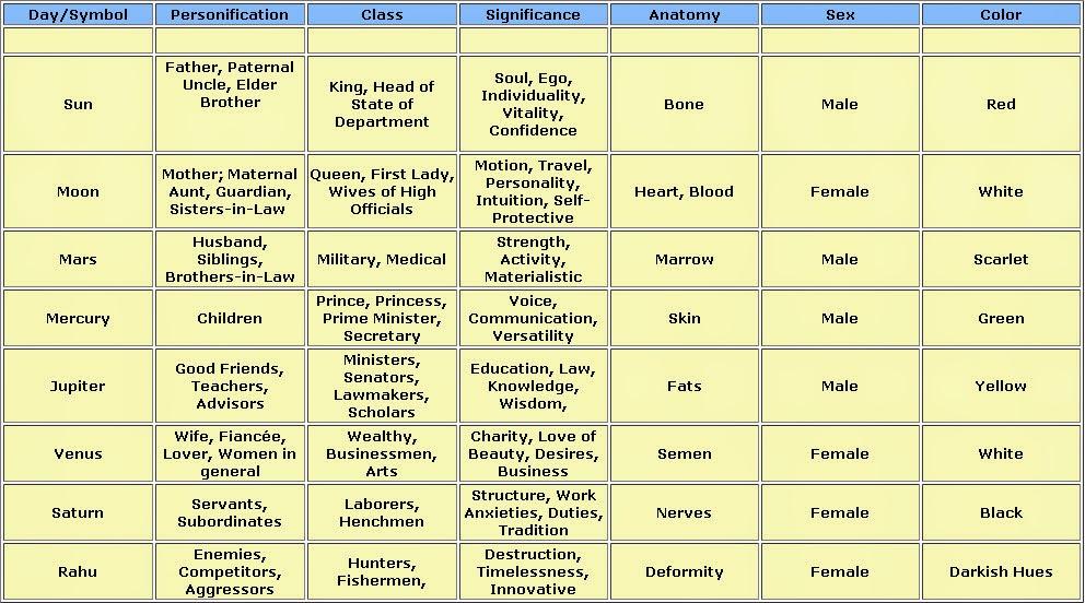 Navagraha information: Characteristics