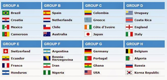 2014 Brazil World Cup Group Draw