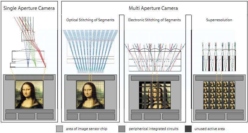 Image Sensors World: Fraunhofer Institute Proposes Ultra